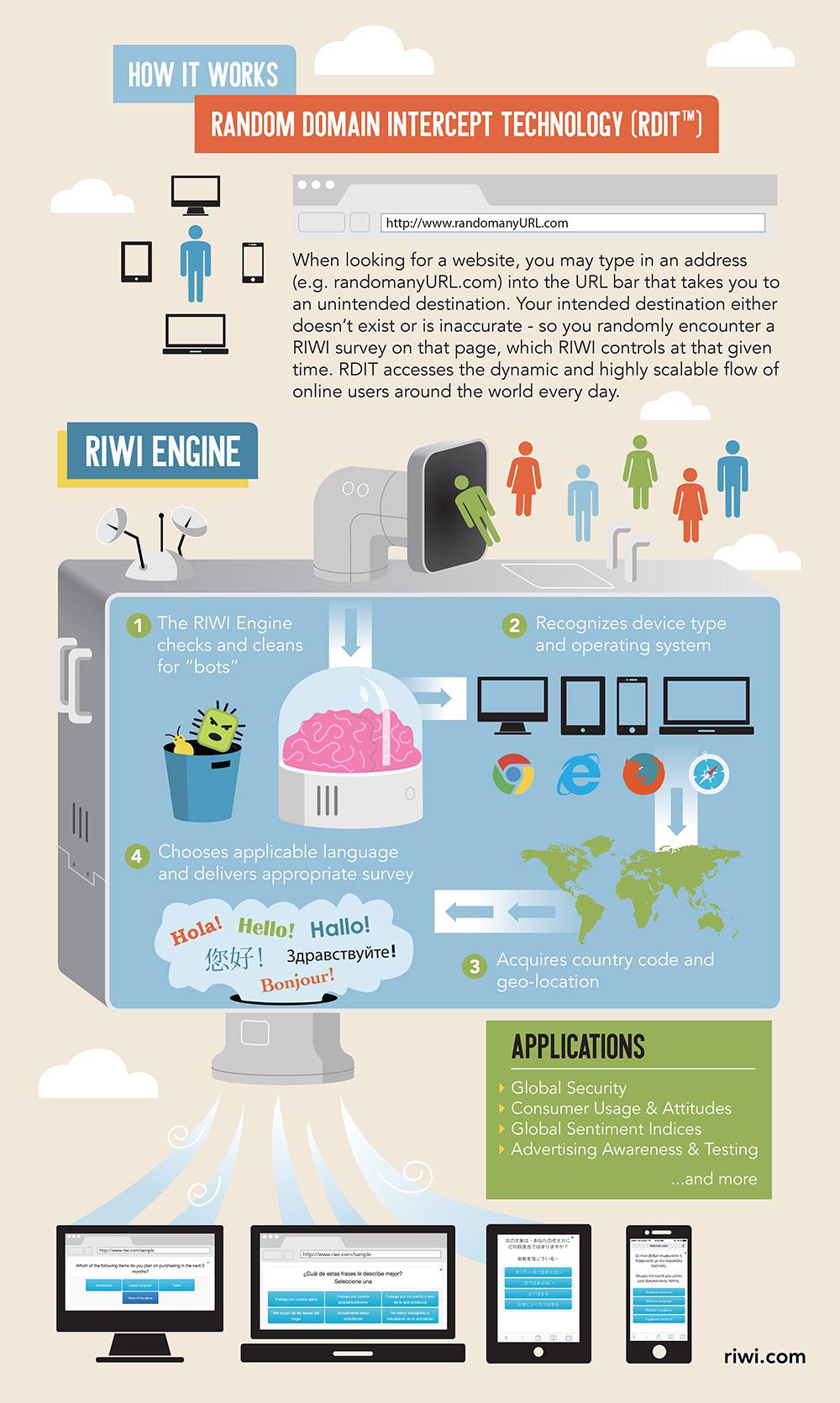 RIWI Infographic